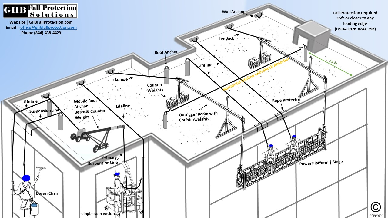 GHBF Roof Top Diagram